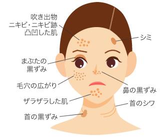 様々な症状に対応